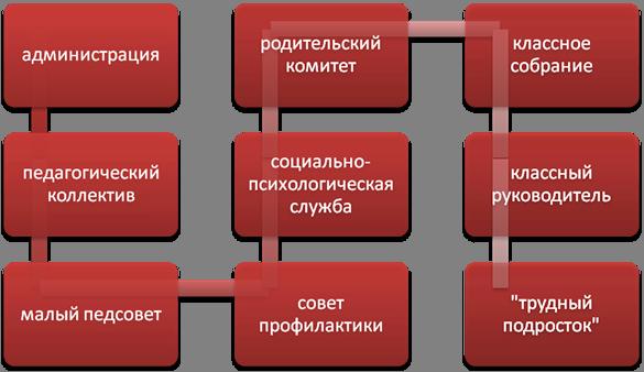 Схема действия